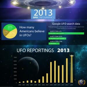 UFO Infographic