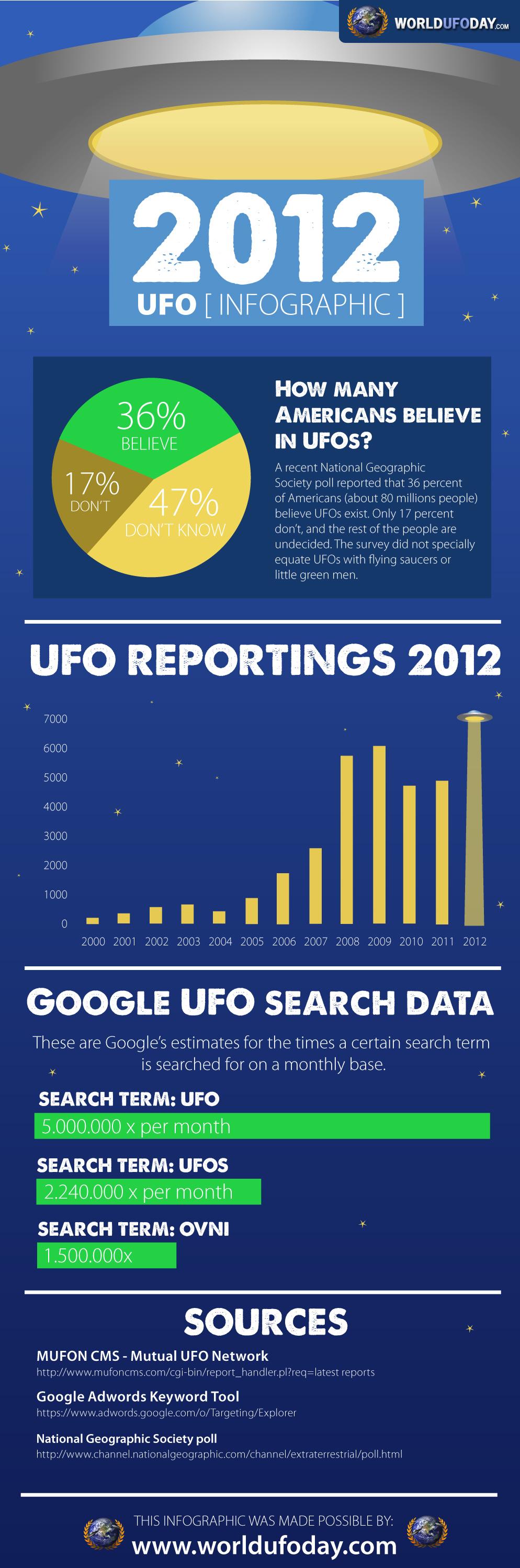 Infographic UFO